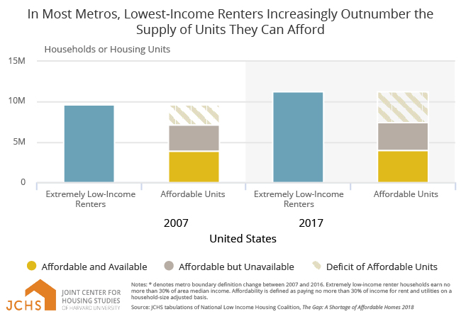 In Most Metros, Lowest-Income Renters Increasingly Outnumber the Supply of Units They Can Afford