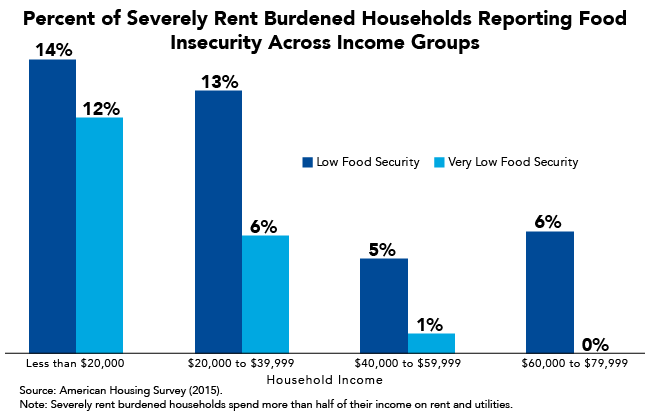 Fact of the Week: Lowest Income Severely Rent-Burdened Households Have Greatest Food Insecurity