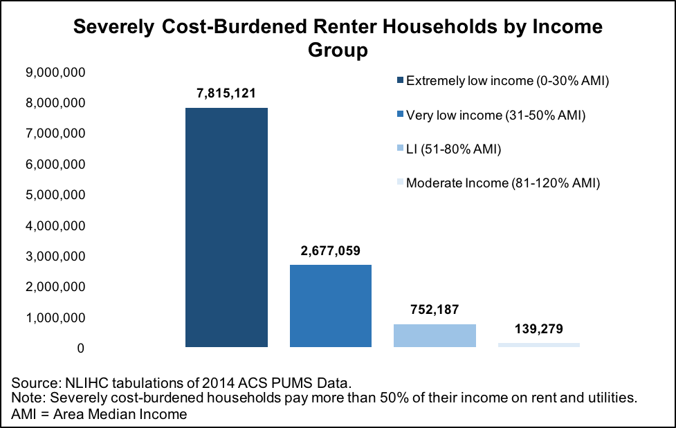Severely Cost-Burdened Renter Households by Income Group