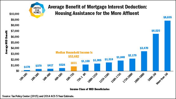 Average Benefit of Mortgage Interest Deduction: Housing Assistance for the More Affluent