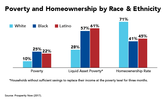 Poverty and Homeownership by Race & Ethnicity Graph