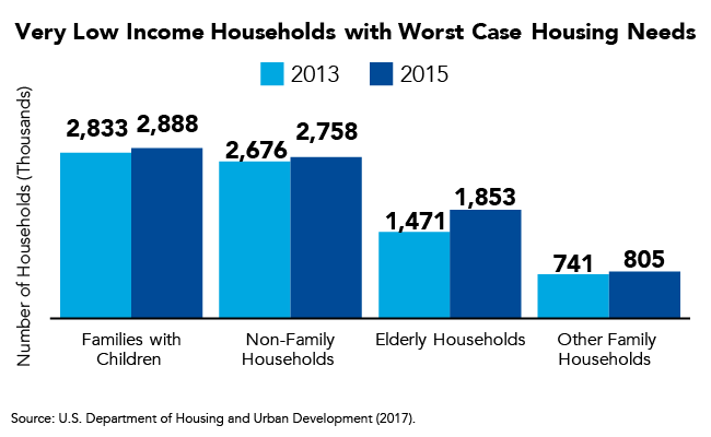 Very Low Income Households with Worst Case Housing Needs