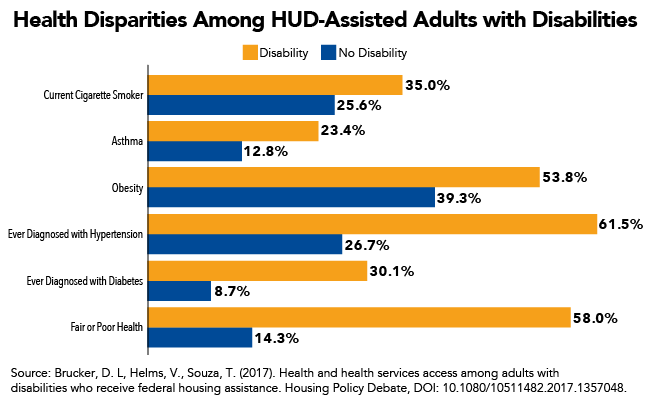 Health Disparities Among HUD-Assisted Adults with Disabilities