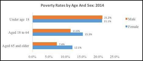 Poverty Rates by Age and Sex: 2014