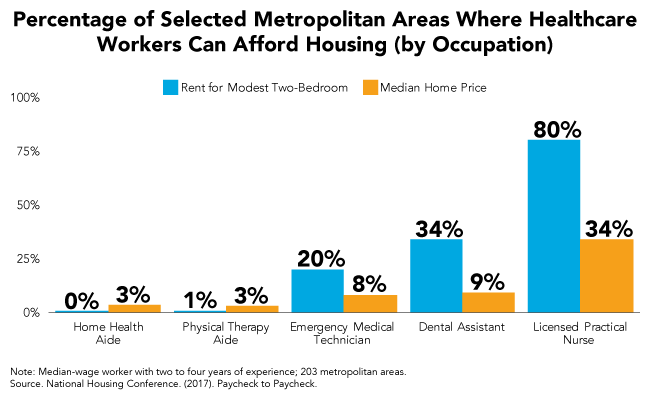 Percentage fo Selected Metropolitan Areas Where Healthcare Workers Can Afford Housing (by Occupation)