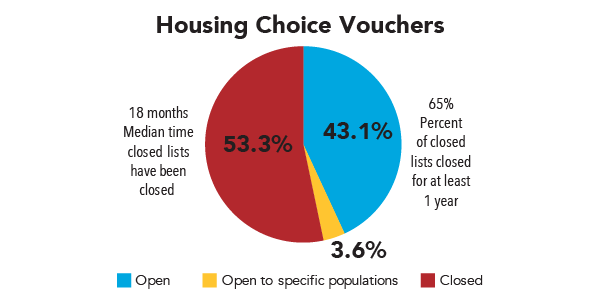 Fact of the Week: Open and Closed Housing Choice Voucher Waiting Lists