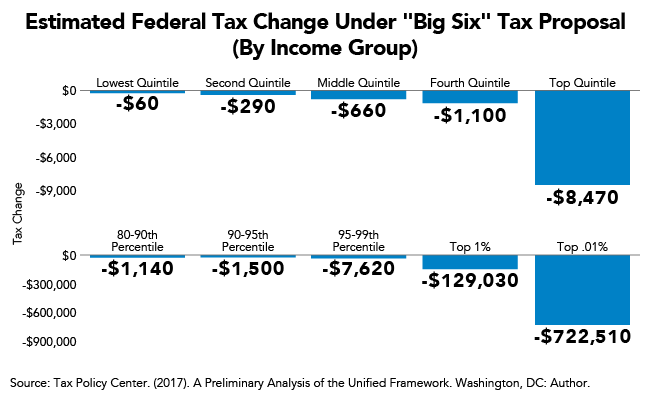 "Estimated Federal Tax Change Under ""Big Six"" Tax Proposal (By Income Group)"