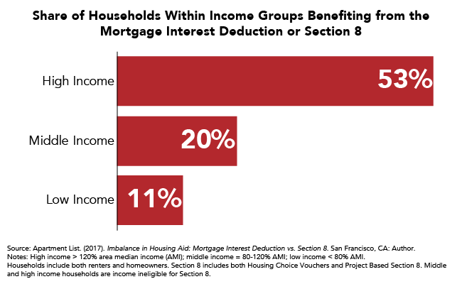 Share of Households Within Income Groups Benefitting from the Mortgage Interest Deduction or Section 8