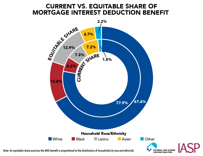 Current vs. Equitable Share of Mortgage Interest Deduction Benefit