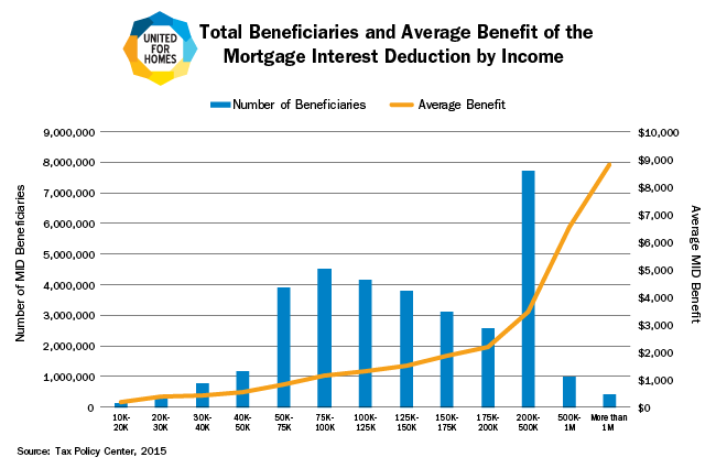 Total Beneficiaries and Average Benefit of the Mortgage Interest Deduction by Income