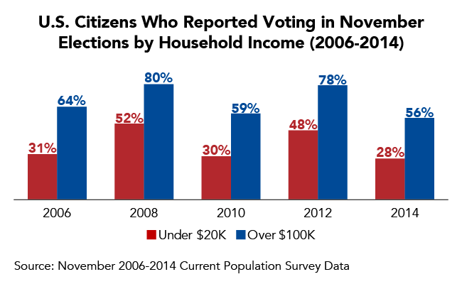 U.S. Citizens Who Reported Voting in November Elections by Household Income (2006-2014)