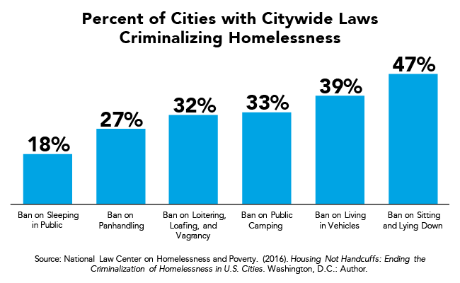 Fact of the Week: Percent of Cities with Citywide Laws Criminalizing Homelessness
