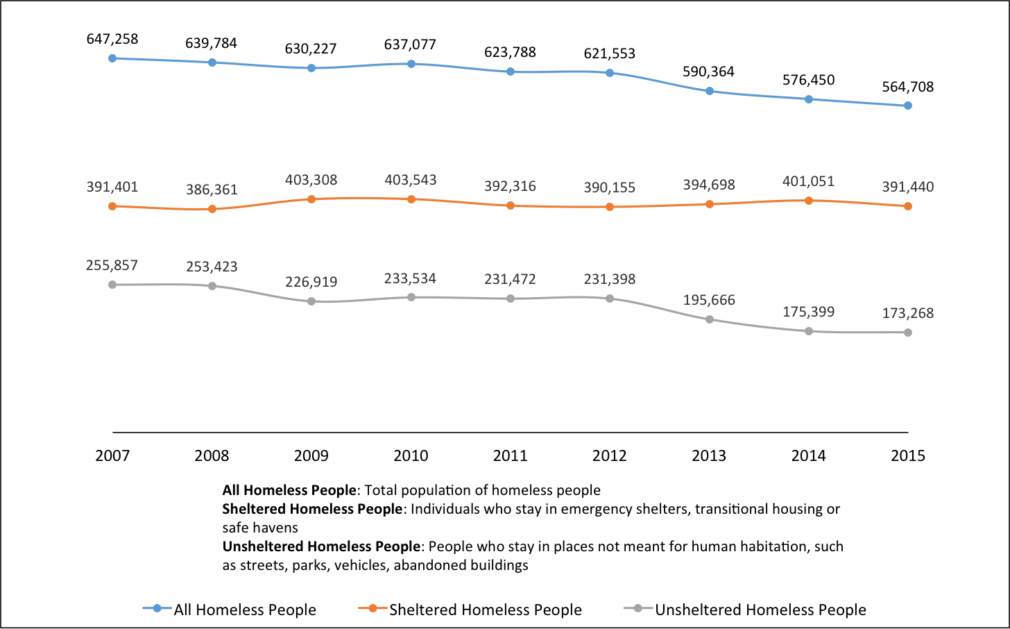 Fact of The Week: Number of Homeless by Shelter Status, 2007-2015