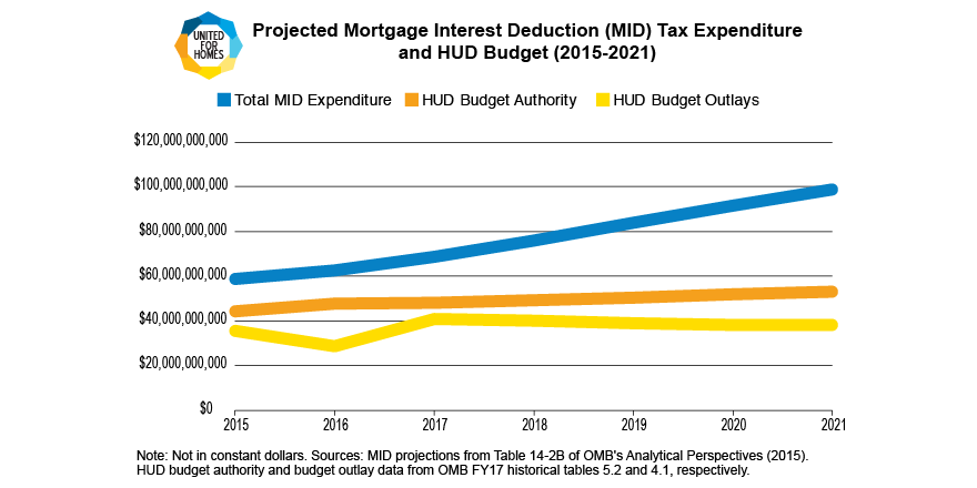 Projected Mortgage Interest Deduction (MID) Tax Expenditure vs. HUD Budget (2015-2021)