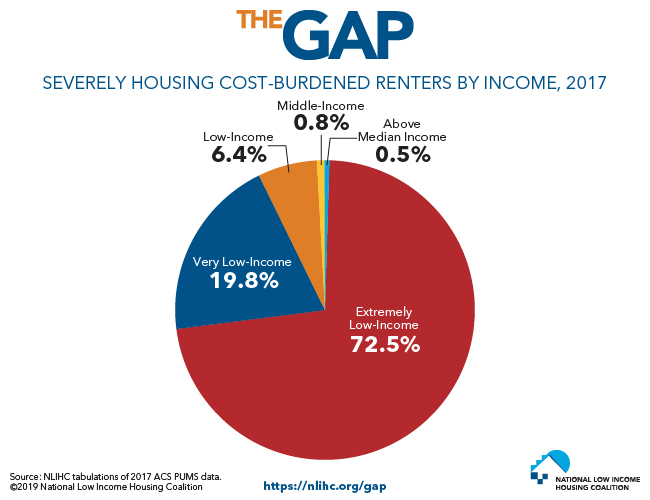 Severely Cost-Burdened Renter Households by Income, 2017