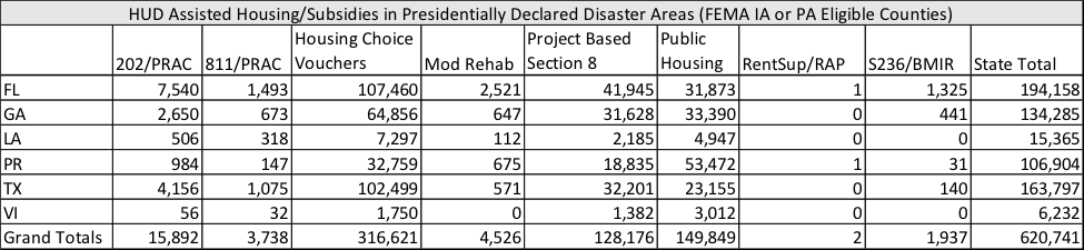 HUD Assisted Housing//Subsidies in Presidentially Declared Disaster Areas