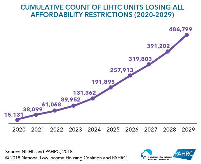Figure 1: Cumulative Count of LIHTC Units Losing All Affordability Restrictions (2020-2029)