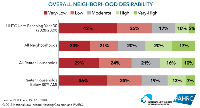 Overall Neighborhood Desirability