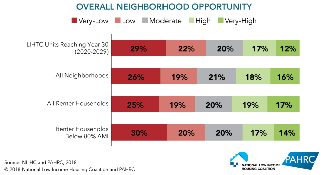 Overall Neighborhood Opportunity