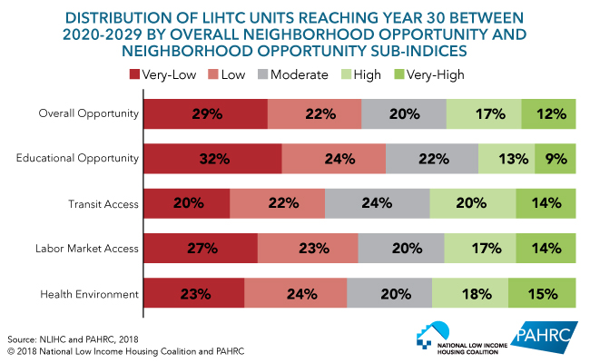 Distribution of LIHTC Units Reaching Year 30 Between 2020-2029 by Overall Neighborhood Opportunity and Neighborhood Opportunity Sub-Indices