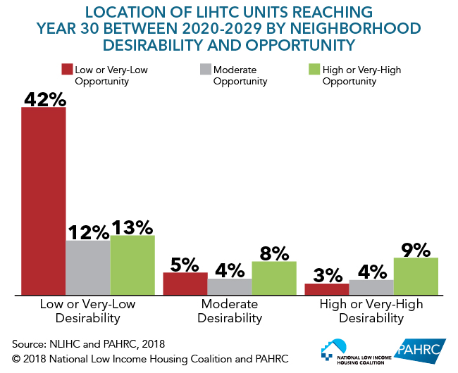 Location of LIHTC Units Reaching Year 30 Between 2020-2029 by Neighborhood Desirability and Opportunity