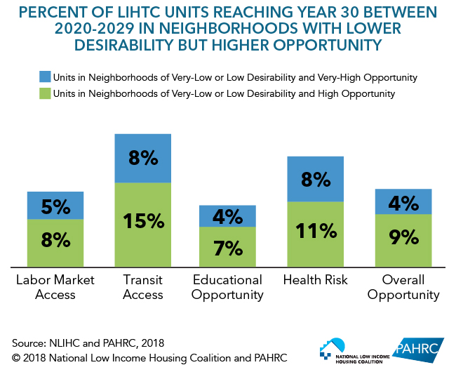 Percent of LIHTC Units Reaching Year 30 Between 2020-2029 in Neighborhoods with Lower Desirability but Higher Opportunity