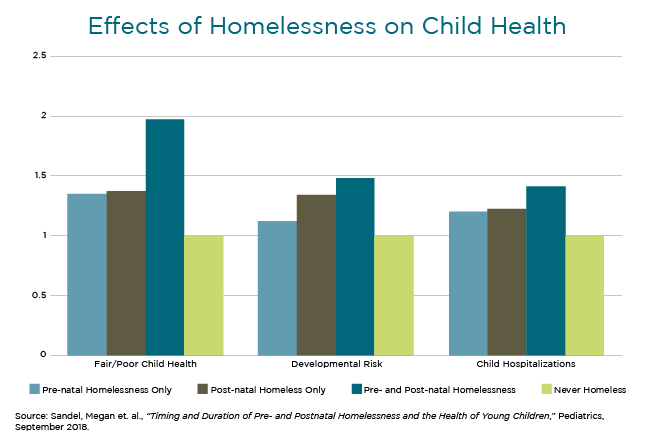 Effects of Homelessness on Child Health