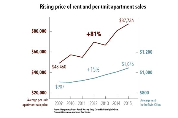 Rising price of rent and per-unit apartment sales