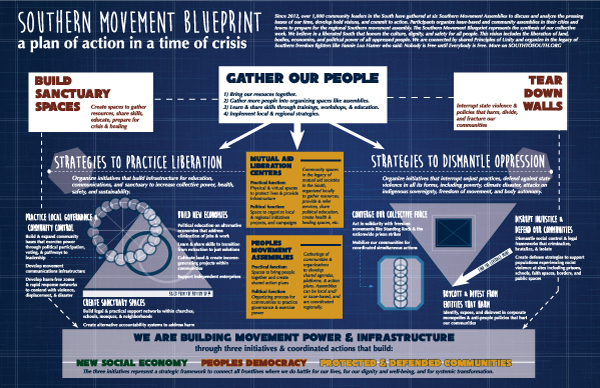 Above is the Southern Movement Blueprint: A collective plan of action that lays out work and commitments needed to create a better future for local communities.