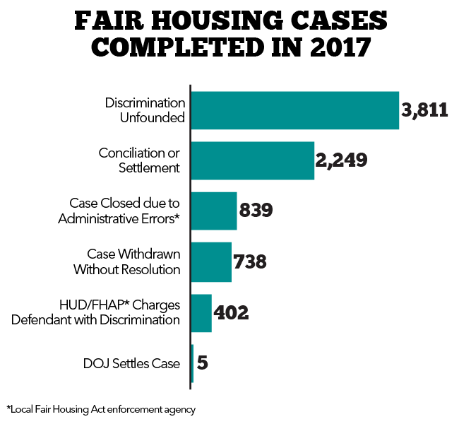 Fair Housing Cases Completed in 2017