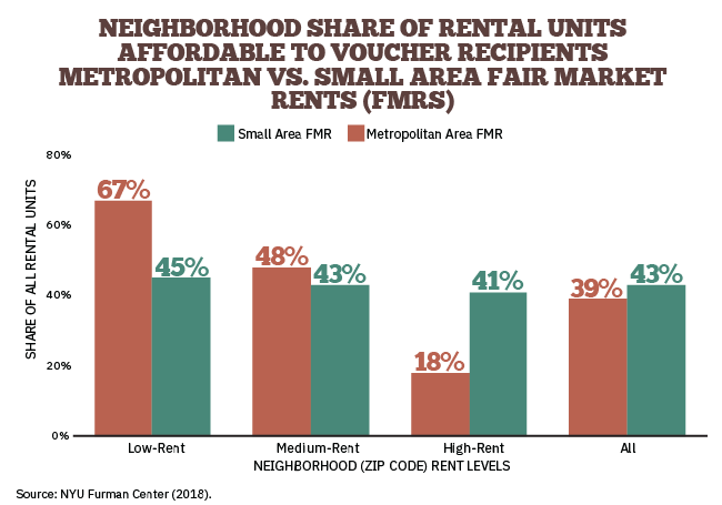 Neighborhood Share of Rental Units Affordable to Voucher Recipients